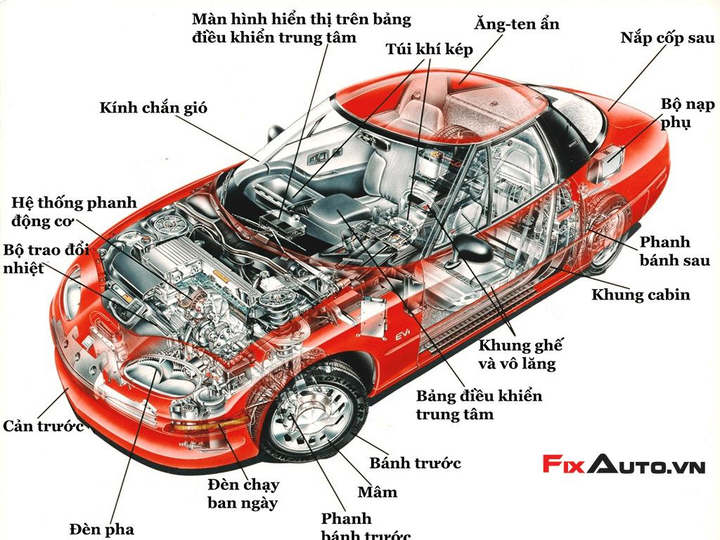 hướng dẫn sử dụng ô tô